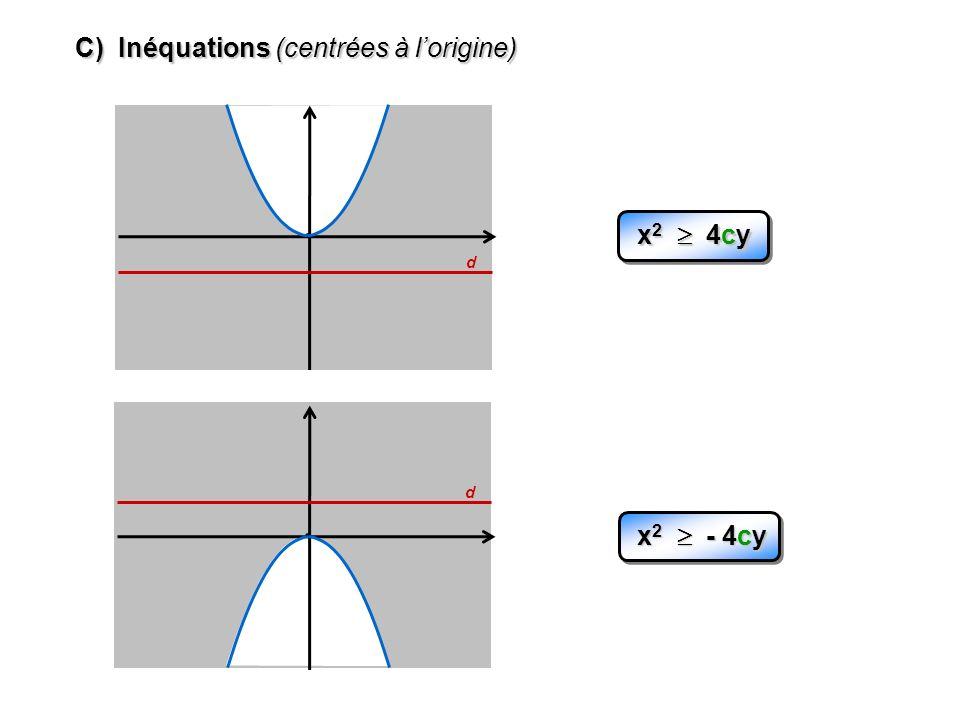 C) Inéquations (centrées à lorigine) d x 2 4cy d x 2 - 4cy