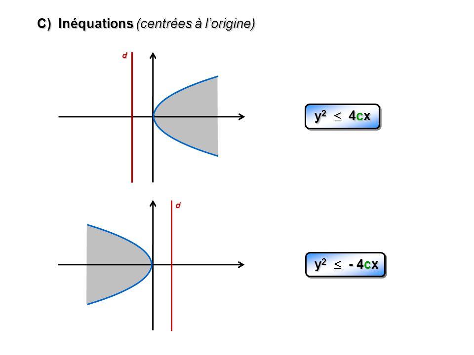C) Inéquations (centrées à lorigine) d y 2 4cx d y 2 - 4cx