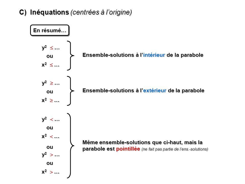 C) Inéquations (centrées à lorigine) En résumé… y 2 … x 2 … ou Ensemble-solutions à lintérieur de la parabole y 2 … x 2 … ou Ensemble-solutions à lextérieur de la parabole y 2 … x 2 … ou y 2 … x 2 … ou Même ensemble-solutions que ci-haut, mais la parabole est pointillée (ne fait pas partie de lens.-solutions) ou