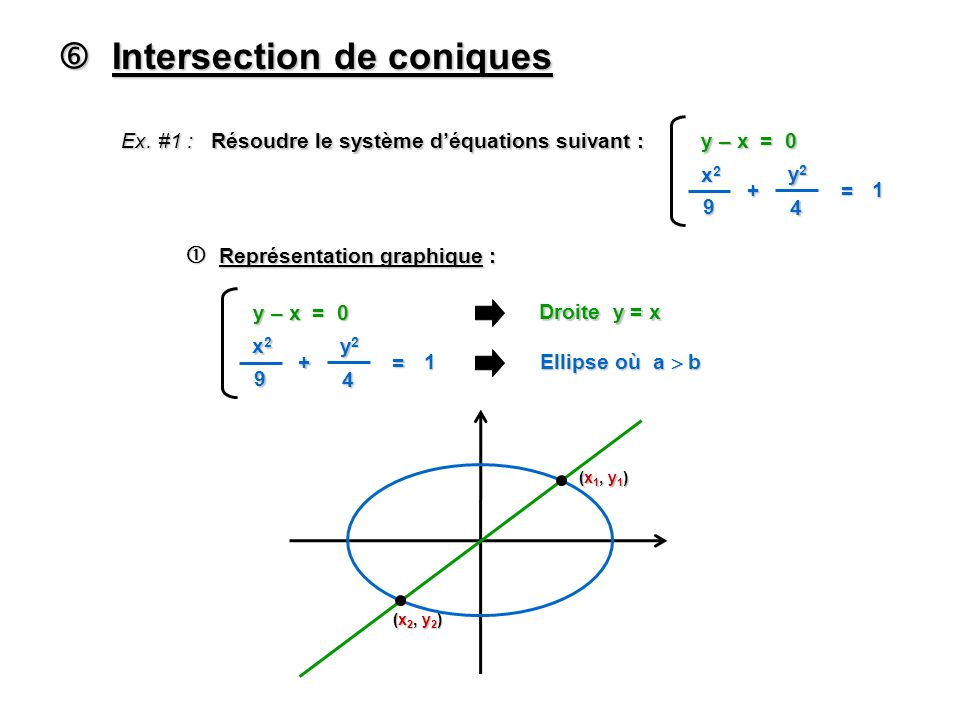 Ex. #1 : Résoudre le système déquations suivant : x2x2x2x2 9 + y2y2y2y2 4 = 1 y – x = 0 Représentation graphique : Représentation graphique : x2x2x2x2