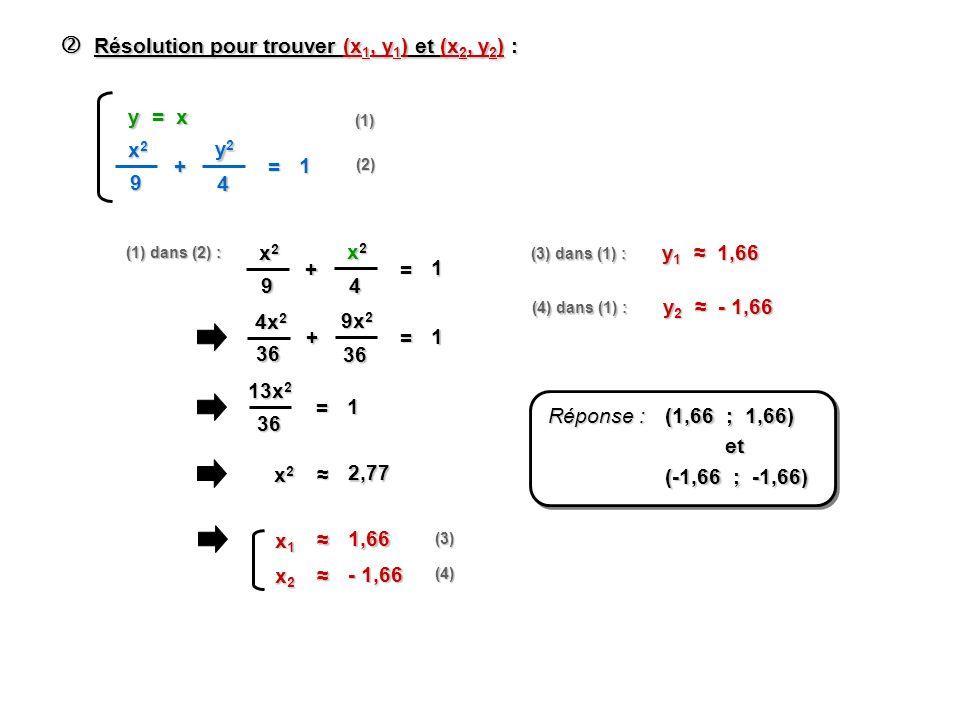 Résolution pour trouver (x 1, y 1 ) et (x 2, y 2 ) : Résolution pour trouver (x 1, y 1 ) et (x 2, y 2 ) : x2x2x2x2 9 + y2y2y2y2 4 = 1 y = x (1) (2) (1) dans (2) : x2x2x2x2 9 + x2x2x2x2 4 = 1 4x 2 36 + 9x 2 36 = 1 13x 2 36 = 1 x2x2x2x2 2,77 x1x1x1x1 1,66 x2x2x2x2 - 1,66 (3) (4) (3) dans (1) : y 1 1,66 (4) dans (1) : y 2 - 1,66 Réponse : (1,66 ; 1,66) et et (-1,66 ; -1,66)