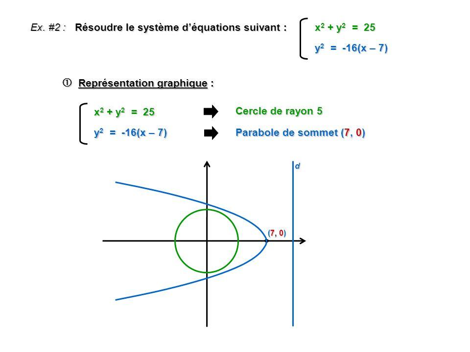 Ex. #2 : Résoudre le système déquations suivant : y 2 = -16(x – 7) x 2 + y 2 = 25 Représentation graphique : Représentation graphique : Cercle de rayo