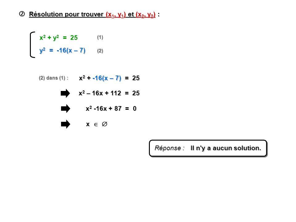 Résolution pour trouver (x 1, y 1 ) et (x 2, y 2 ) : Résolution pour trouver (x 1, y 1 ) et (x 2, y 2 ) : (1) (2) (2) dans (1) : y 2 = -16(x – 7) x 2 + y 2 = 25 x 2 + -16(x – 7) = 25 x 2 – 16x + 112 = 25 x 2 -16x + 87 = 0 x x Réponse : Il n y a aucun solution.