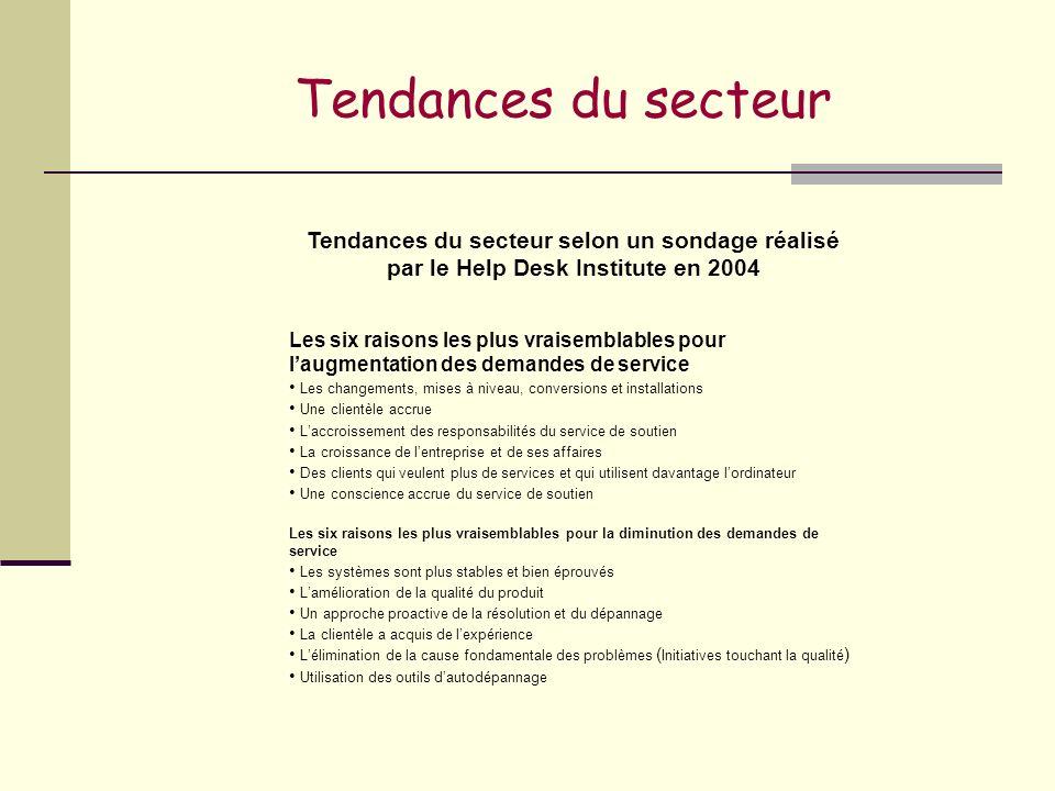 Tendances du secteur Tendances du secteur selon un sondage réalisé par le Help Desk Institute en 2004 Les six raisons les plus vraisemblables pour lau