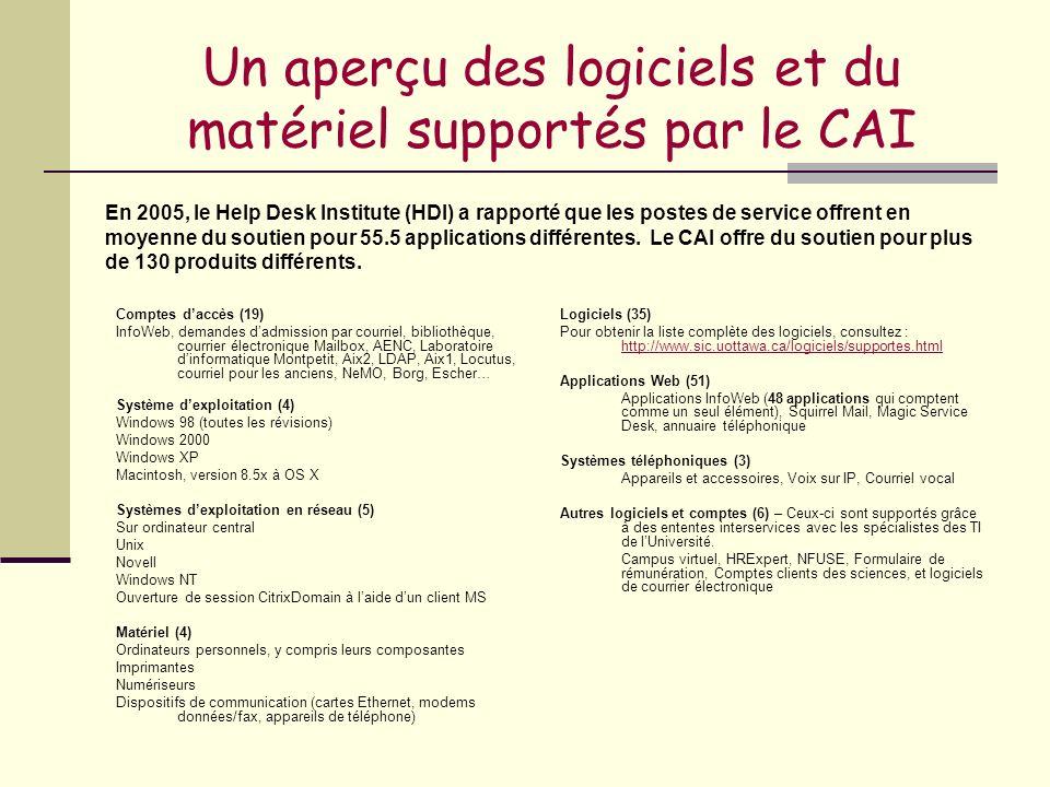 Un aperçu des logiciels et du matériel supportés par le CAI Comptes daccès (19) InfoWeb, demandes dadmission par courriel, bibliothèque, courrier élec