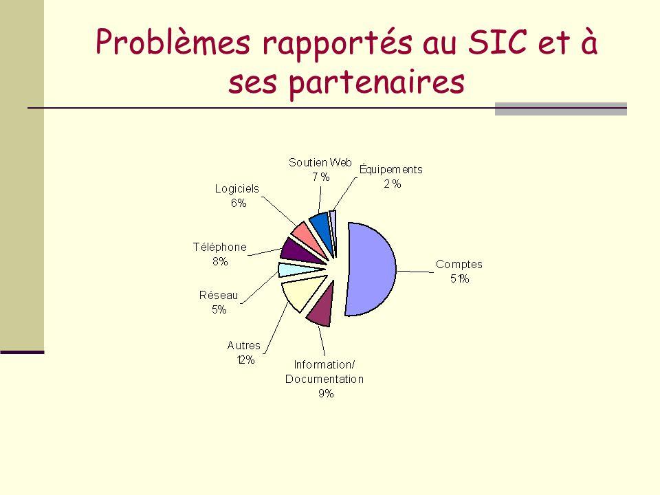 Problèmes rapportés au SIC et à ses partenaires