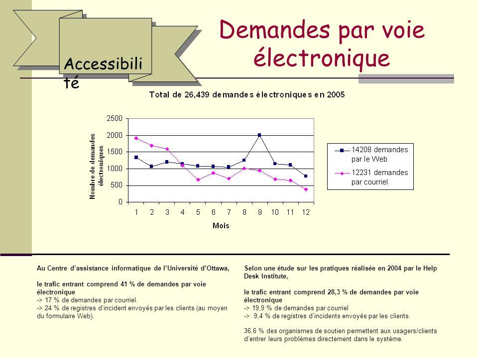 Demandes par voie électronique Accessibili té Au Centre dassistance informatique de lUniversité dOttawa, le trafic entrant comprend 41 % de demandes par voie électronique -> 17 % de demandes par courriel.