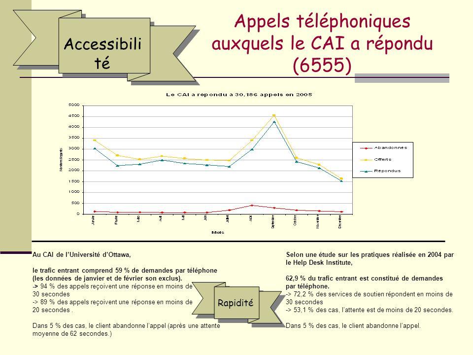 Appels téléphoniques auxquels le CAI a répondu (6555) Accessibili té Au CAI de lUniversité dOttawa, le trafic entrant comprend 59 % de demandes par téléphone (les données de janvier et de février son exclus).