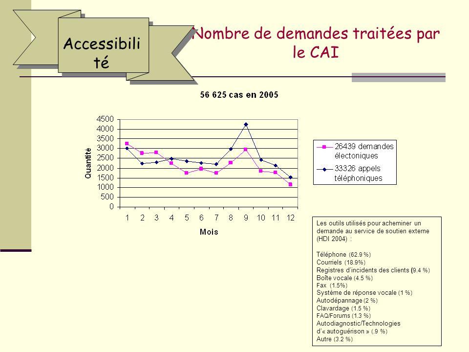 Nombre de demandes traitées par le CAI Accessibili té Les outils utilisés pour acheminer un demande au service de soutien externe (HDI 2004) : Téléphone (62.9 %) Courriels (18.9%) Registres dincidents des clients ( 9.4 %) Boîte vocale (4.5 %) Fax (1.5%) Système de réponse vocale (1 %) Autodépannage (2 %) Clavardage (1.5 %) FAQ/Forums (1.3 %) Autodiagnostic/Technologies d« autoguérison » (.9 %) Autre (3.2 %)