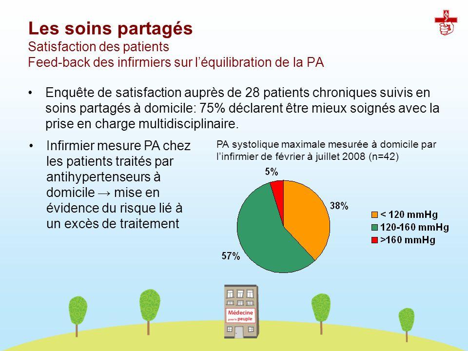 Les soins partagés Satisfaction des patients Feed-back des infirmiers sur léquilibration de la PA Enquête de satisfaction auprès de 28 patients chroni