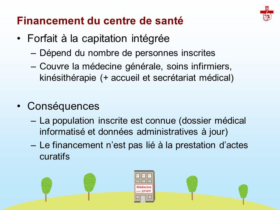 Forfait à la capitation intégrée –Dépend du nombre de personnes inscrites –Couvre la médecine générale, soins infirmiers, kinésithérapie (+ accueil et