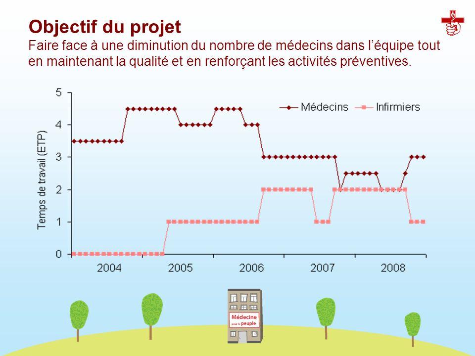 Objectif du projet Faire face à une diminution du nombre de médecins dans léquipe tout en maintenant la qualité et en renforçant les activités prévent