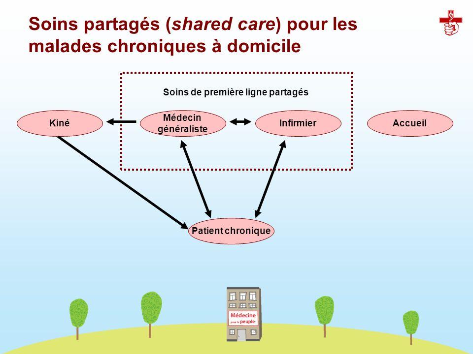 Soins partagés (shared care) pour les malades chroniques à domicile Kiné Médecin généraliste InfirmierAccueil Soins de première ligne partagés Patient