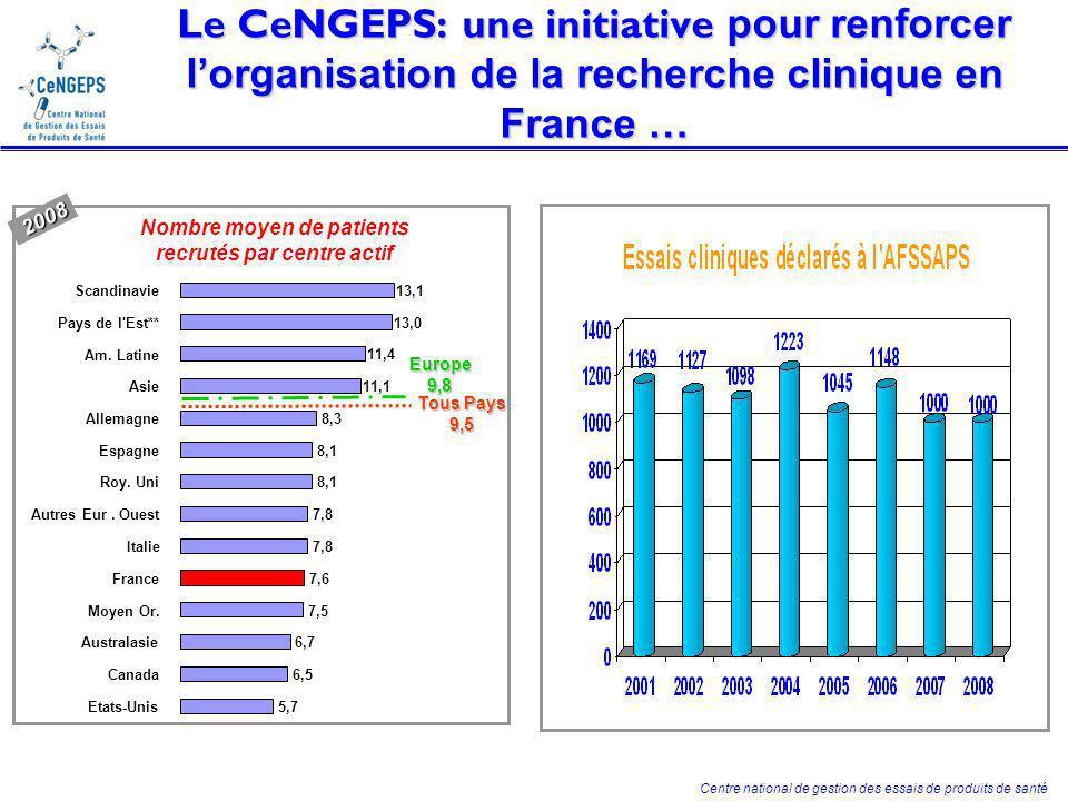 Impact de laction des TECs CeNGEPS … 3 modes dévaluation: - Des tableaux de bord de suivi - Un audit externe - Un questionnaire