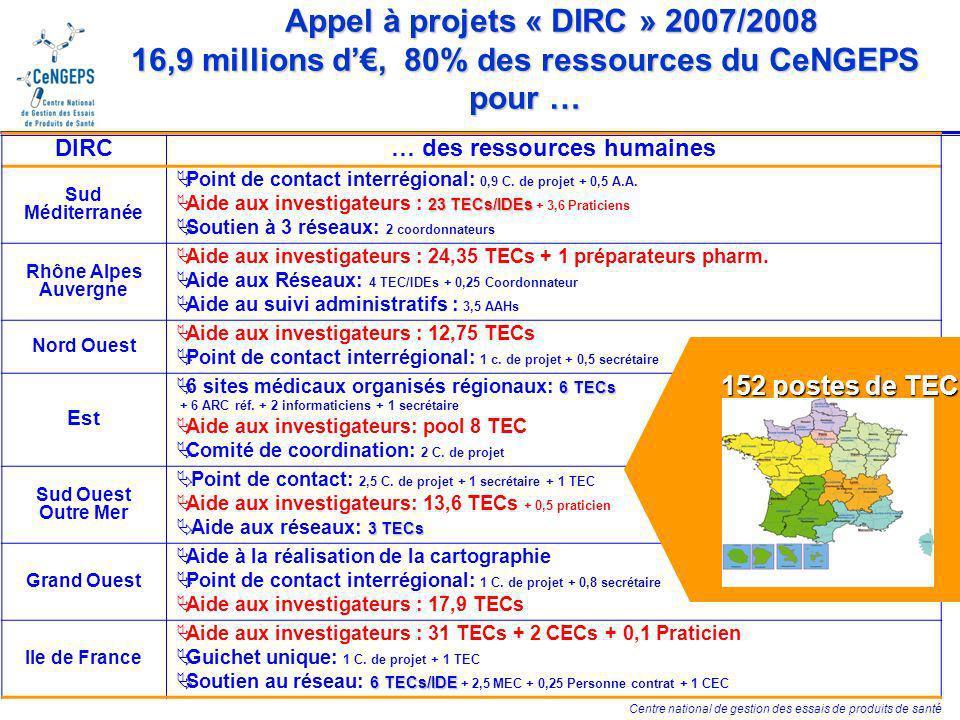 Centre national de gestion des essais de produits de santé Appel à projets « DIRC » 2007/2008 16,9 millions d, 80% des ressources du CeNGEPS pour … Appel à projets « DIRC » 2007/2008 16,9 millions d, 80% des ressources du CeNGEPS pour … DIRC… des ressources humaines Sud Méditerranée Point de contact interrégional: 0,9 C.