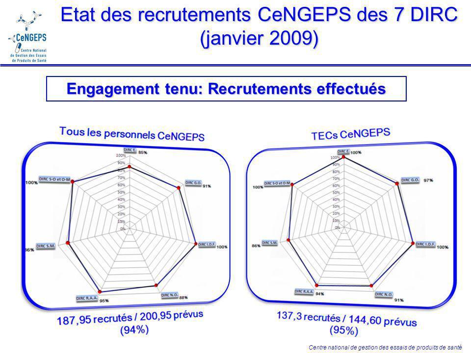 Centre national de gestion des essais de produits de santé Etat des recrutements CeNGEPS des 7 DIRC (janvier 2009) Engagement tenu: Recrutements effectués