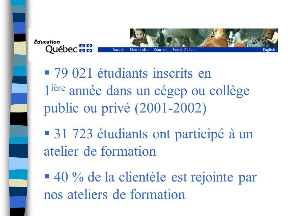 79 021 étudiants inscrits en 1 ière année dans un cégep ou collège public ou privé (2001-2002) 31 723 étudiants ont participé à un atelier de formation 40 % de la clientèle est rejointe par nos ateliers de formation