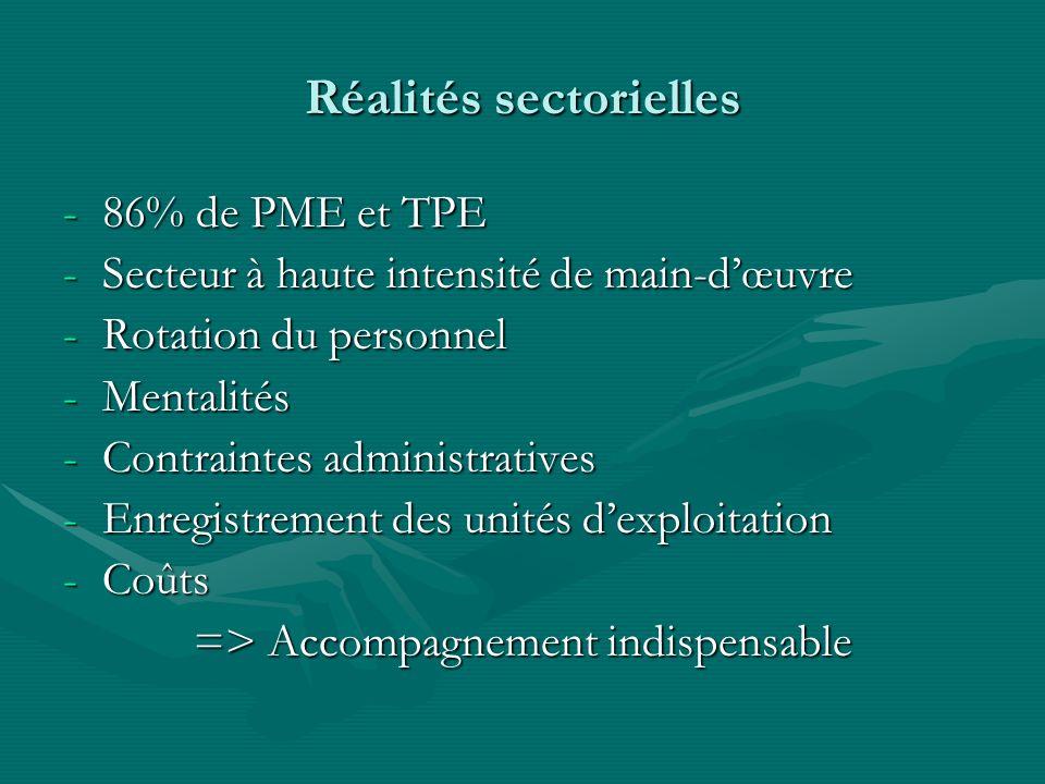 Réalités sectorielles -86% de PME et TPE -Secteur à haute intensité de main-dœuvre -Rotation du personnel -Mentalités -Contraintes administratives -En
