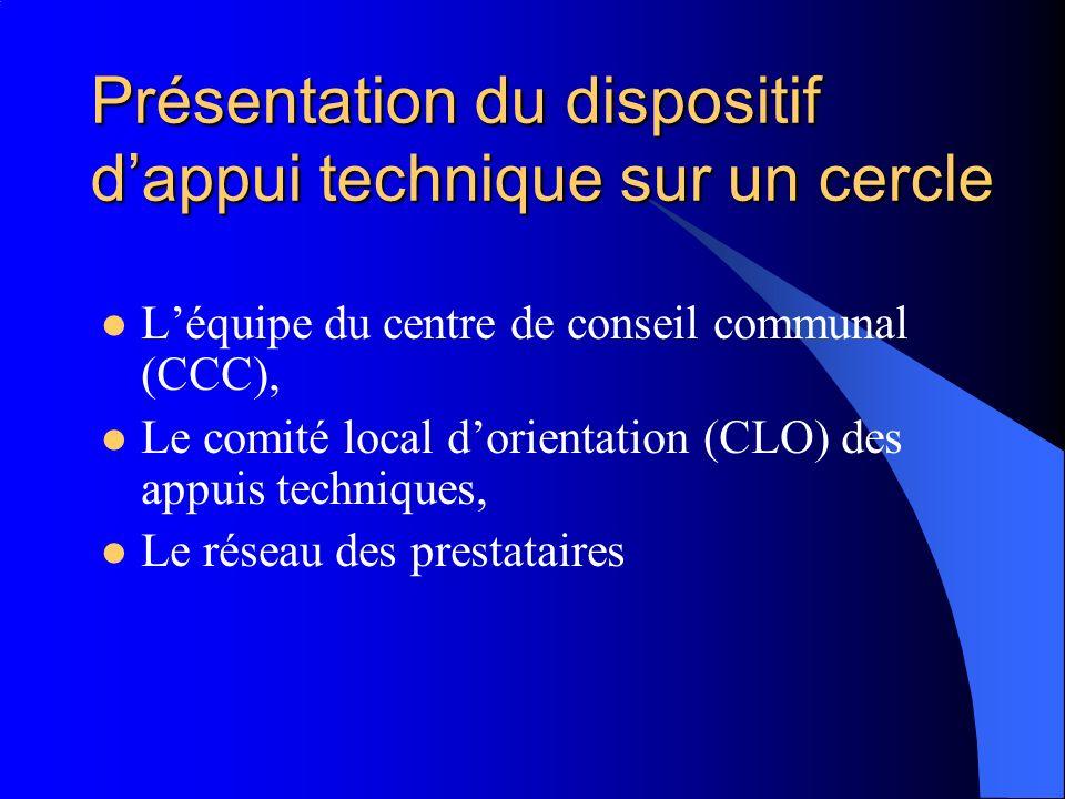 Présentation du dispositif dappui technique sur un cercle Léquipe du centre de conseil communal (CCC), Le comité local dorientation (CLO) des appuis techniques, Le réseau des prestataires