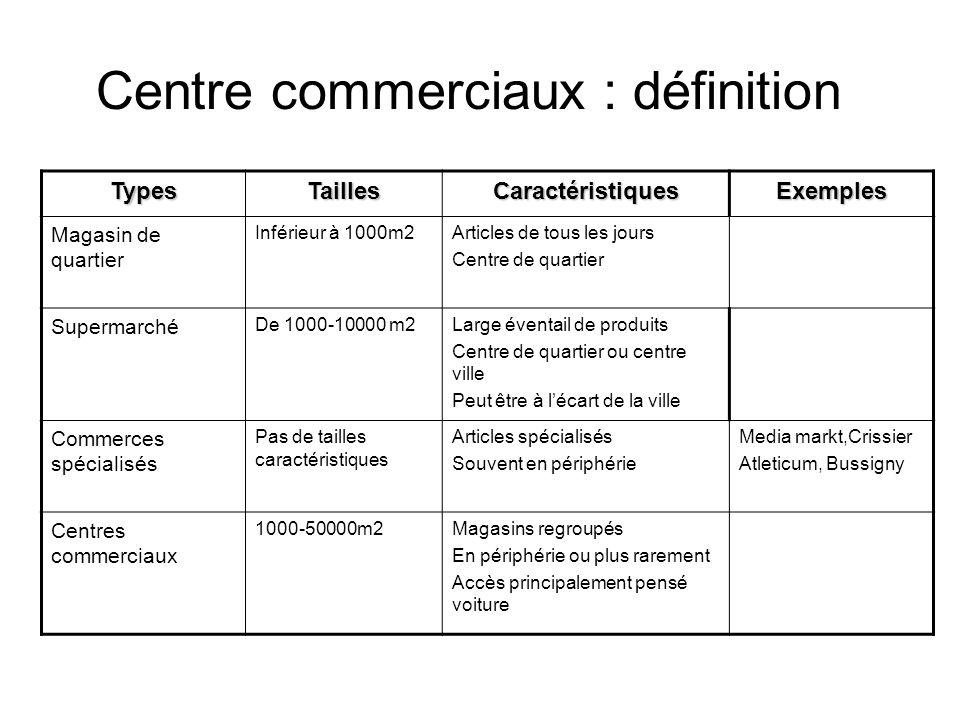 Grandes surfaces: images typiques de lOuest Présentes dès le développement de louest lausannois comme périphérie de Lausanne A proximité de laxe autoroutier -> Penser pour la voiture