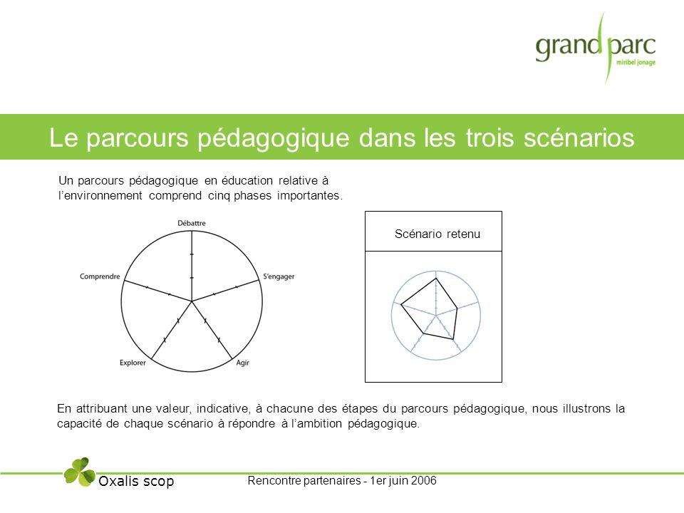Le parcours pédagogique dans les trois scénarios Oxalis scop En attribuant une valeur, indicative, à chacune des étapes du parcours pédagogique, nous illustrons la capacité de chaque scénario à répondre à lambition pédagogique.
