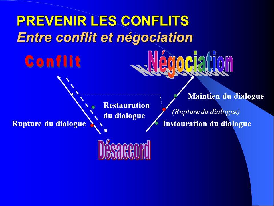 PREVENIR LES CONFLITS Entre conflit et négociation Rupture du dialogue Restauration du dialogue Instauration du dialogue Maintien du dialogue (Rupture