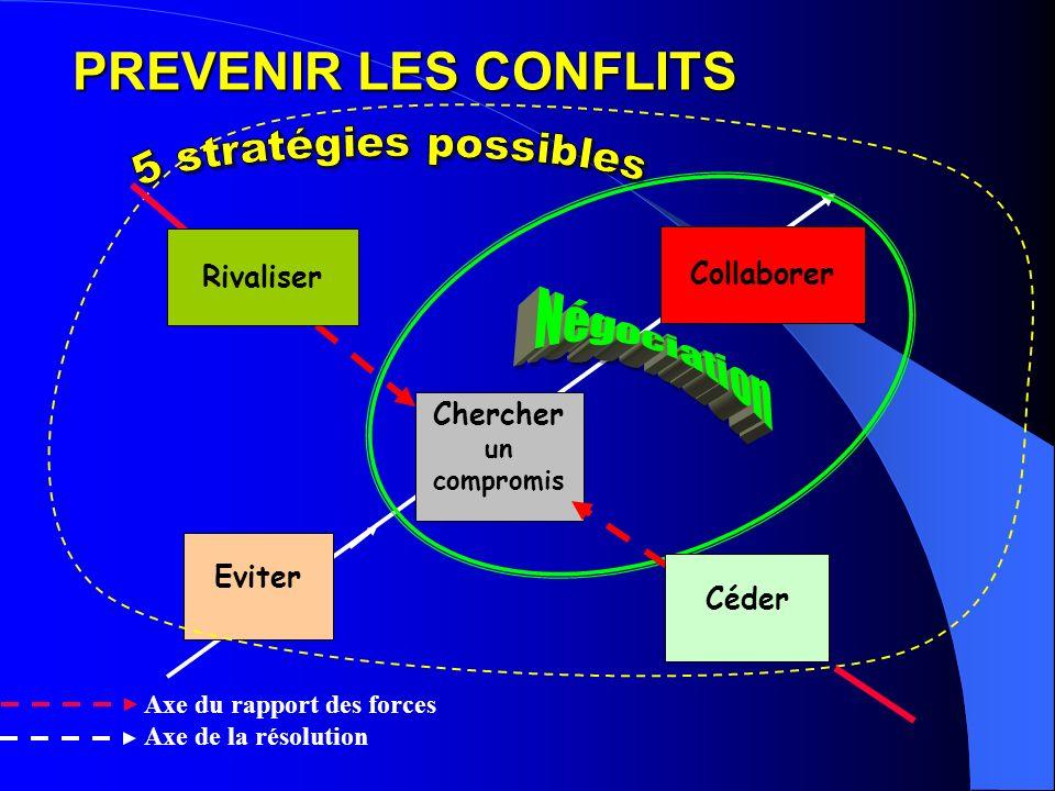 Collaborer Chercher un compromis Axe du rapport des forces Axe de la résolution Céder Eviter Rivaliser PREVENIR LES CONFLITS