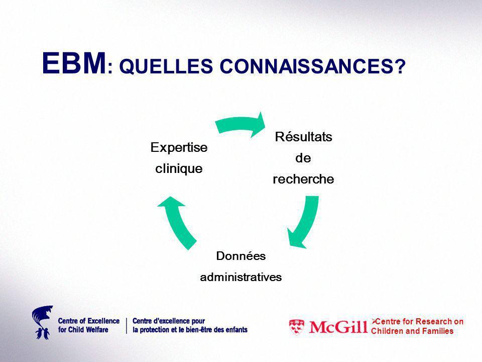 EBM : QUELLES CONNAISSANCES? Centre for Research on Children and Families Résultats de recherche Données administratives Expertise clinique