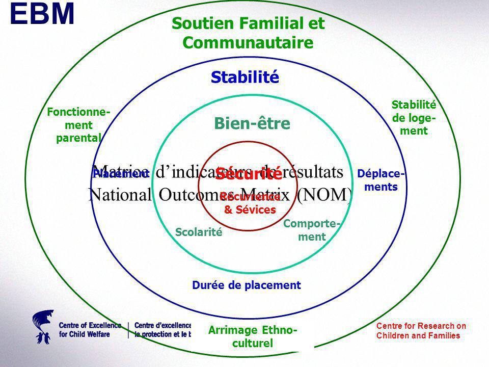 Centre for Research on Children and Families Matrice dindicateurs de résultats National Outcomes Matrix (NOM) Sécurité Récurrence & Sévices Bien-être