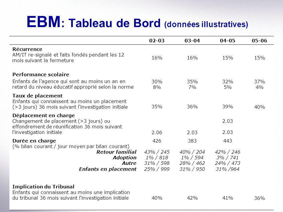 EBM : Tableau de Bord (données illustratives) 02-0303-0404-0505-06 Récurrence AM/IT re-signalé et faits fondés pendant les 12 mois suivant la fermetur