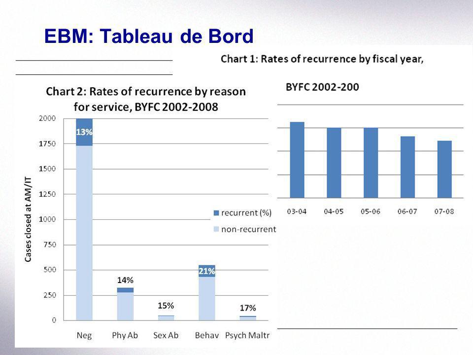 EBM: Tableau de Bord 02-0303-0404-0505-06 Récurrence AM/IT re-signalé et faits fondés pendant les 12 mois suivant la fermeture 16% 15%