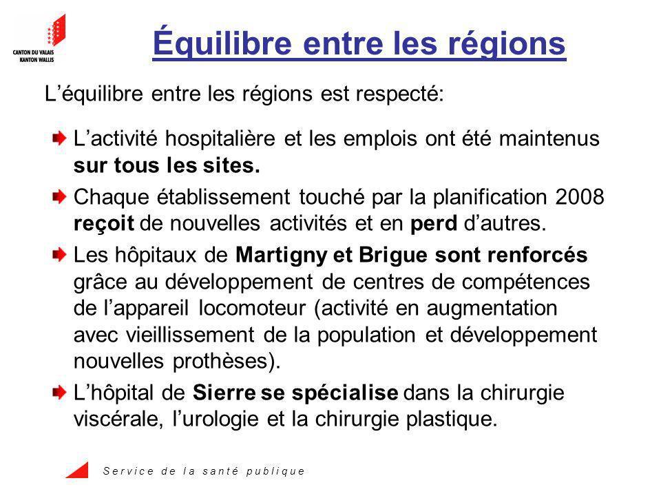 S e r v i c e d e l a s a n t é p u b l i q u e Équilibre entre les régions Léquilibre entre les régions est respecté: Lactivité hospitalière et les emplois ont été maintenus sur tous les sites.
