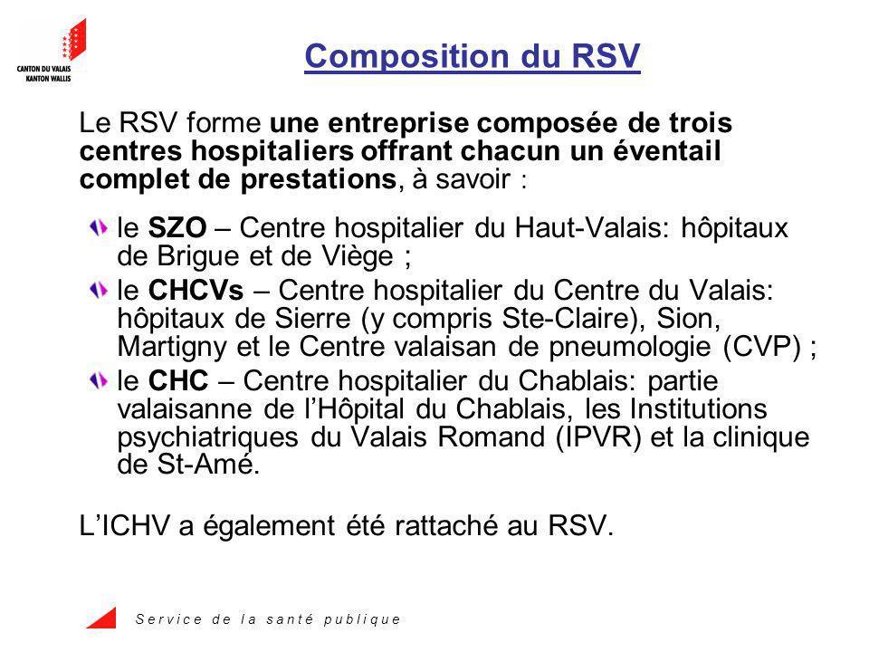 S e r v i c e d e l a s a n t é p u b l i q u e Composition du RSV Le RSV forme une entreprise composée de trois centres hospitaliers offrant chacun un éventail complet de prestations, à savoir : le SZO – Centre hospitalier du Haut-Valais: hôpitaux de Brigue et de Viège ; le CHCVs – Centre hospitalier du Centre du Valais: hôpitaux de Sierre (y compris Ste-Claire), Sion, Martigny et le Centre valaisan de pneumologie (CVP) ; le CHC – Centre hospitalier du Chablais: partie valaisanne de lHôpital du Chablais, les Institutions psychiatriques du Valais Romand (IPVR) et la clinique de St-Amé.