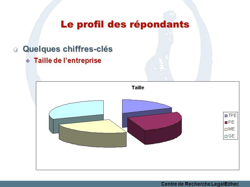Centre de Recherche LegalEdhec Le profil des répondants Quelques chiffres-clés Taille de lentreprise