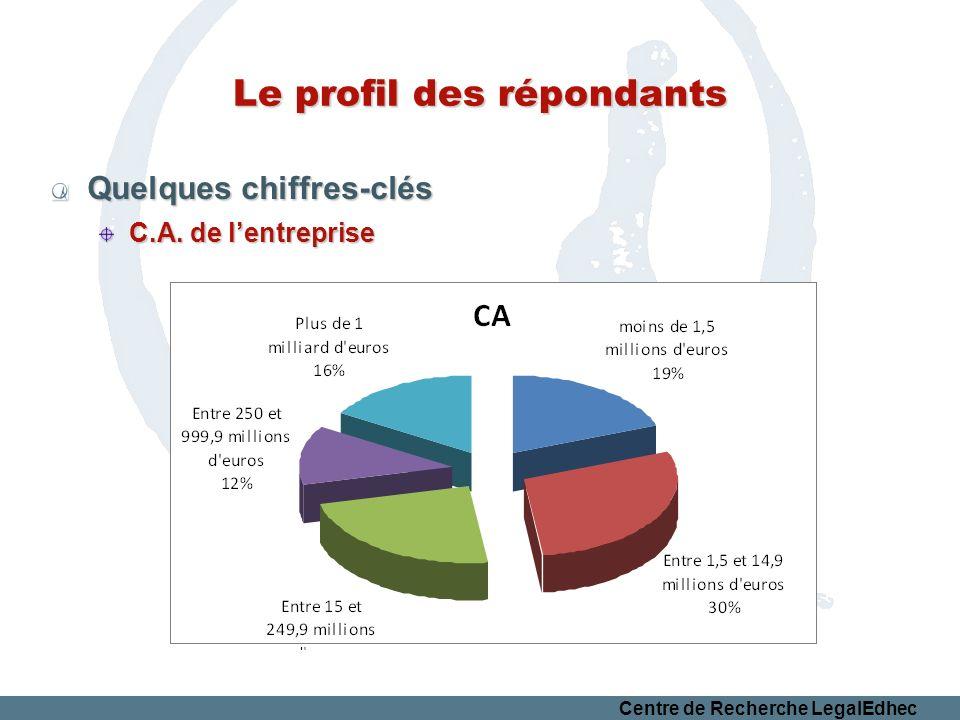 Centre de Recherche LegalEdhec Le profil des répondants Quelques chiffres-clés C.A. de lentreprise