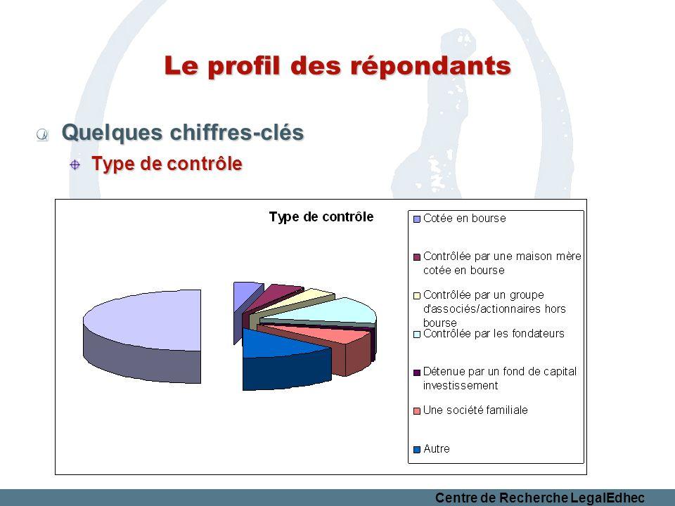 Centre de Recherche LegalEdhec Le profil des répondants Quelques chiffres-clés Type de contrôle
