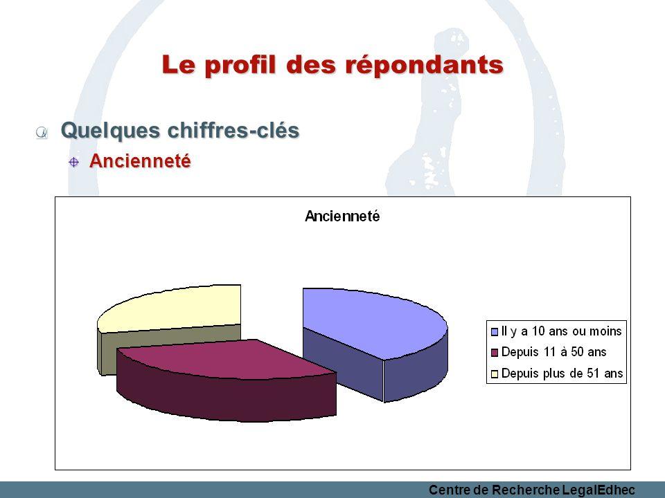 Centre de Recherche LegalEdhec Le profil des répondants Quelques chiffres-clés Ancienneté