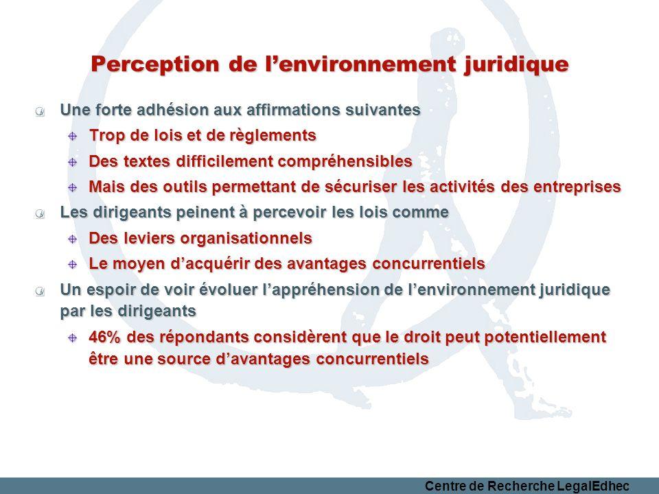 Perception de lenvironnement juridique Une forte adhésion aux affirmations suivantes Trop de lois et de règlements Des textes difficilement compréhens