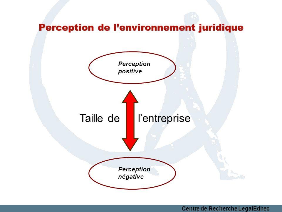 Centre de Recherche LegalEdhec Perception de lenvironnement juridique Taille de lentreprise Perception positive Perception négative