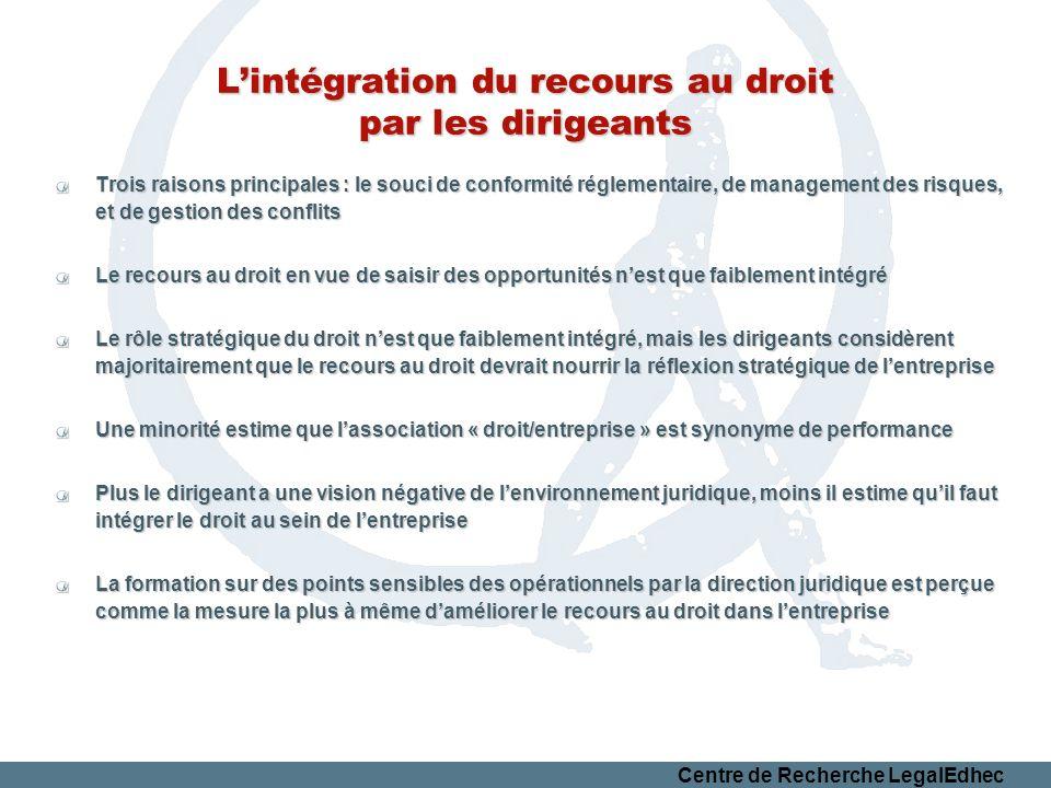 Centre de Recherche LegalEdhec Lintégration du recours au droit par les dirigeants Trois raisons principales : le souci de conformité réglementaire, d