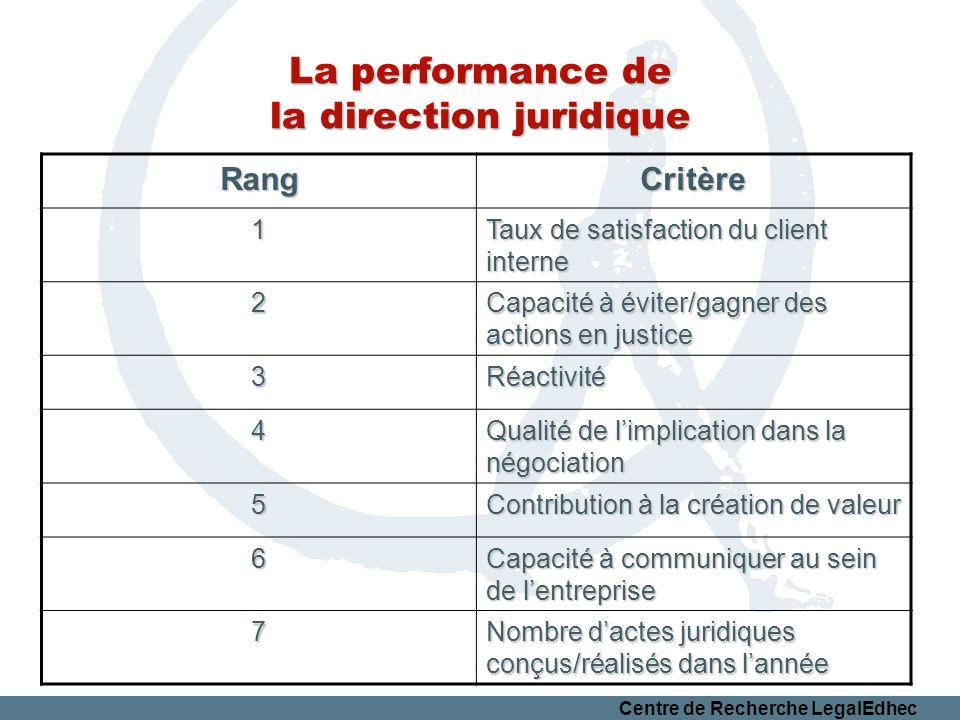 Centre de Recherche LegalEdhec La performance de la direction juridique RangCritère 1 Taux de satisfaction du client interne 2 Capacité à éviter/gagne