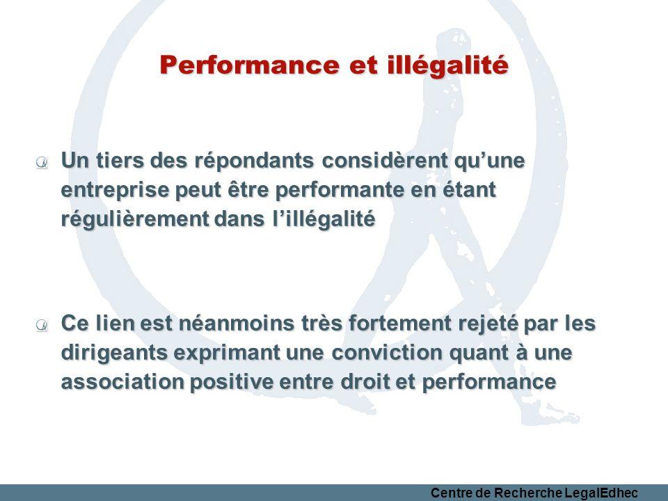 Centre de Recherche LegalEdhec Performance et illégalité Un tiers des répondants considèrent quune entreprise peut être performante en étant régulièrement dans lillégalité Ce lien est néanmoins très fortement rejeté par les dirigeants exprimant une conviction quant à une association positive entre droit et performance