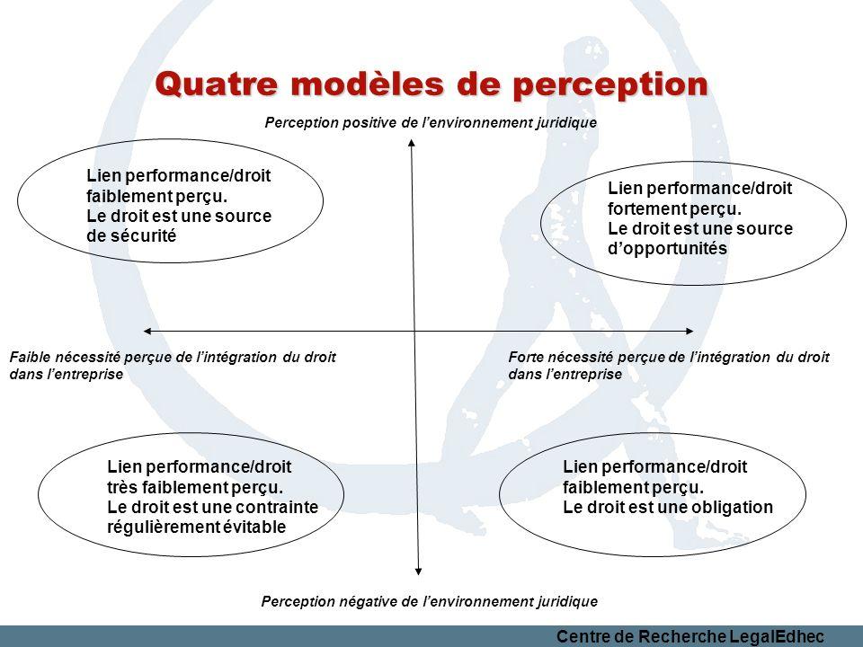 Centre de Recherche LegalEdhec Quatre modèles de perception Lien performance/droit faiblement perçu. Le droit est une source de sécurité Perception po