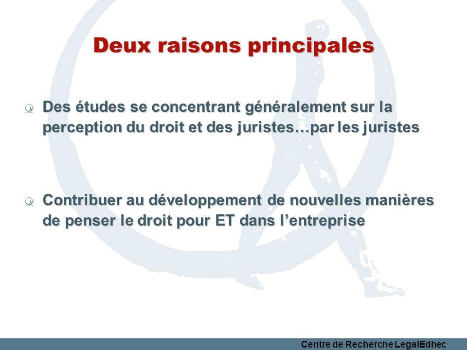Centre de Recherche LegalEdhec Deux raisons principales Des études se concentrant généralement sur la perception du droit et des juristes…par les juristes Contribuer au développement de nouvelles manières de penser le droit pour ET dans lentreprise