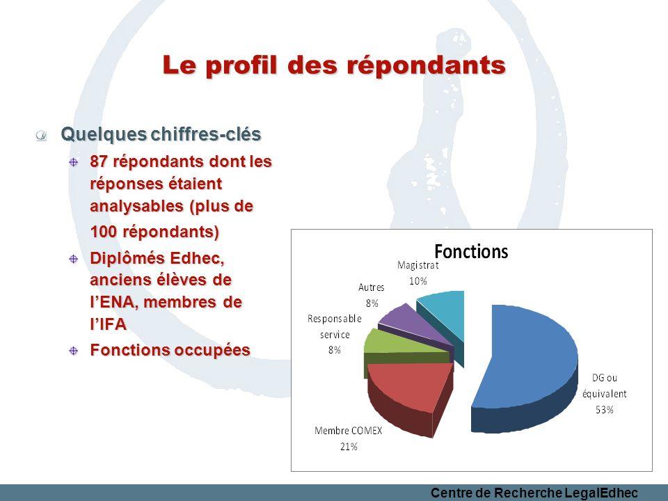 Centre de Recherche LegalEdhec Le profil des répondants Quelques chiffres-clés Secteur dactivité