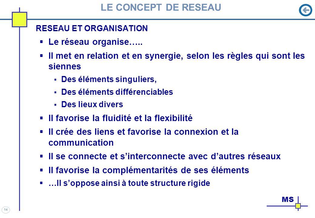 14 LE CONCEPT DE RESEAU RESEAU ET ORGANISATION Le réseau organise….. Il met en relation et en synergie, selon les règles qui sont les siennes Des élém