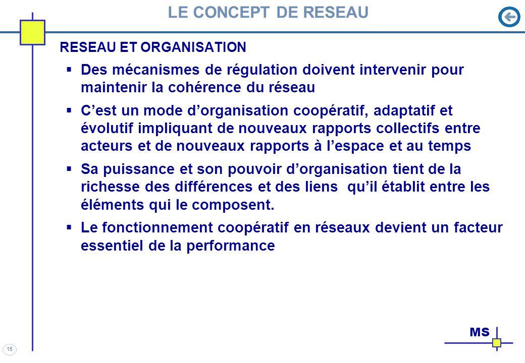 15 LE CONCEPT DE RESEAU RESEAU ET ORGANISATION Des mécanismes de régulation doivent intervenir pour maintenir la cohérence du réseau Cest un mode dorg