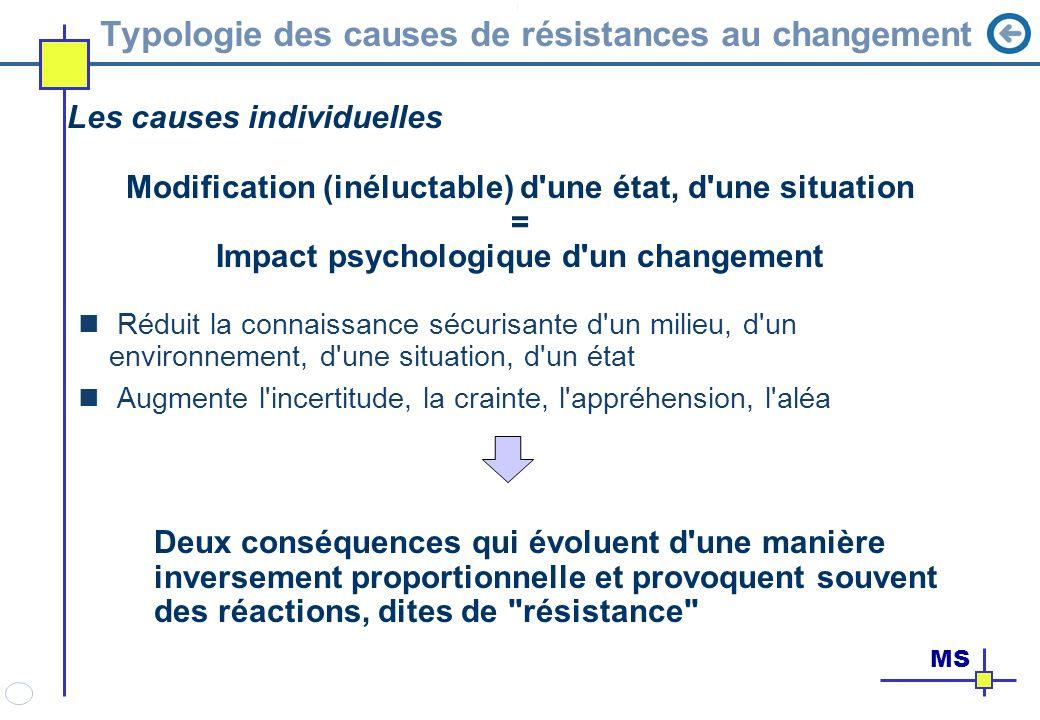 Typologie des causes de résistances au changement Les causes individuelles Modification (inéluctable) d'une état, d'une situation = Impact psychologiq