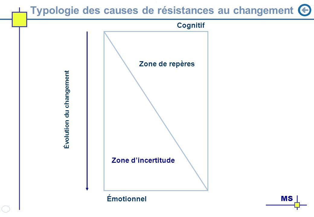 Typologie des causes de résistances au changement Cognitif Émotionnel Zone dincertitude Zone de repères Évolution du changement MS