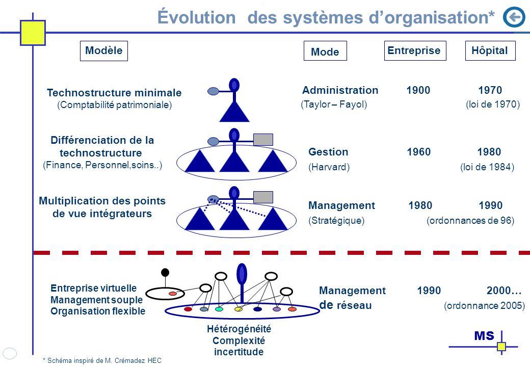 Évolution des systèmes dorganisation* MS Technostructure minimale (Comptabilité patrimoniale) Administration 1900 1970 (Taylor – Fayol) (loi de 1970)